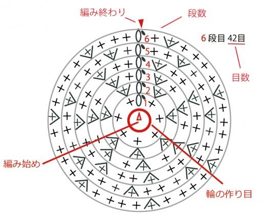 編み図の読み方